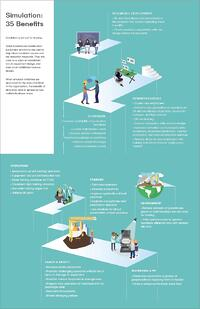 Infographic - 35 benefits of simulation